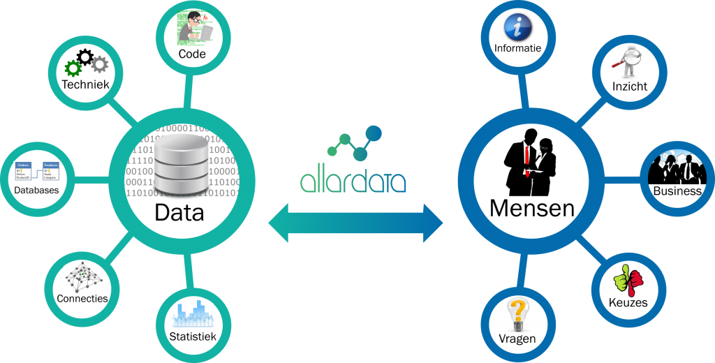 Allardata Connecting Data and People