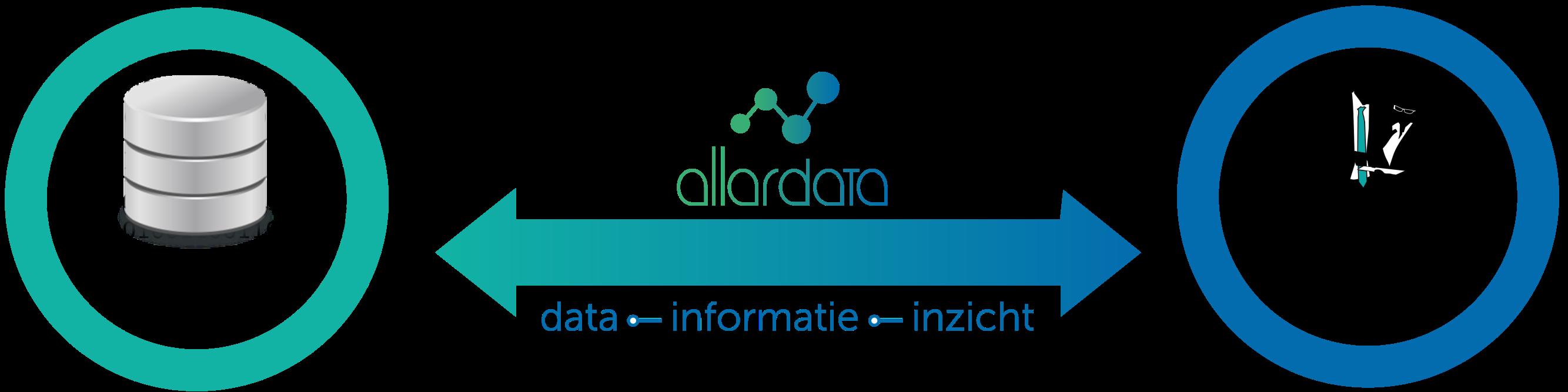 Allardata helpt een brug te slaan tussen Data en Mensen